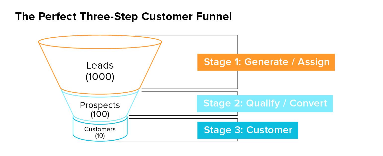 集客戦略の基本 – セールスファネル